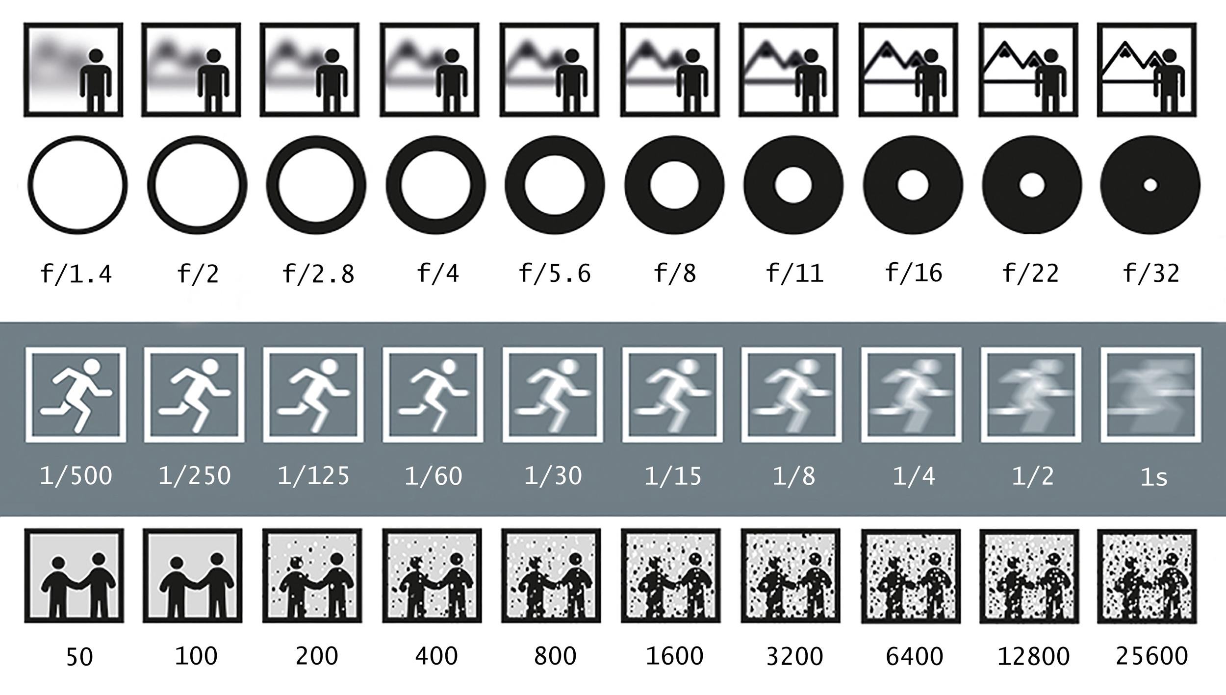 The beginner's guide to the exposure triangle